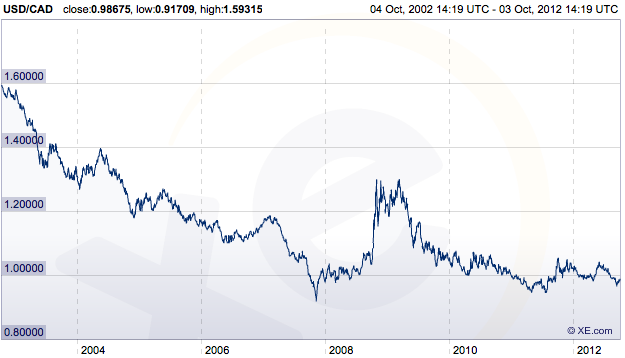 Us Dollar To Canadian Exchange Rate Over The Last Ten Years