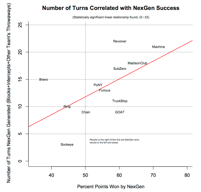 A chart of how the number of opposing team turnovers correlated with NexGen's success.