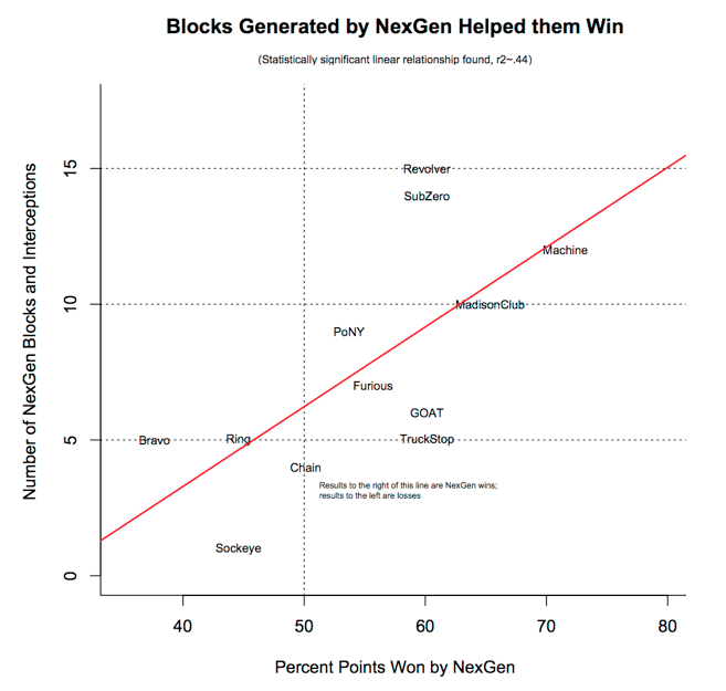 A chart showing how the blocks generated by NexGen helped them win.