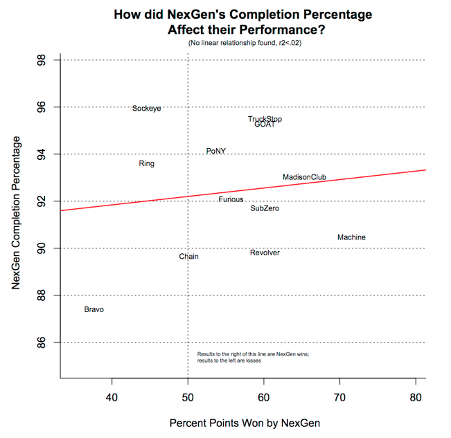 A chart showing how NexGen's completion percentage affected their performance.