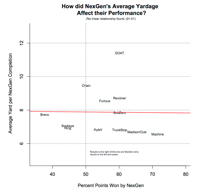 A chart showing how NexGen's average yardage affected their performance.