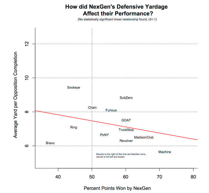 A chart that shows how NexGen's opponents' average yardage affected NexGen's performance.