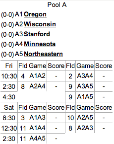 Pool A seeding and schedule.
