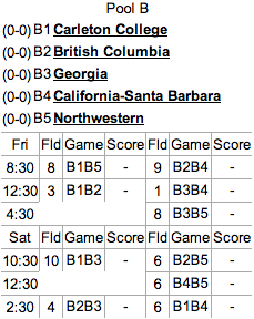 Pool B Seeding and Schedule.
