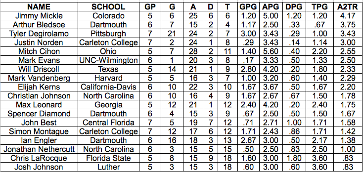 The assist efficiency leaders from the 2013 USA Ultimate D-I College Championships.