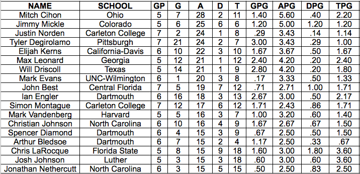 The assist leaders from the 2013 USA Ultimate D-I College Championships.