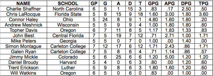 The block leaders from the 2013 USA Ultimate D-I College Championships.