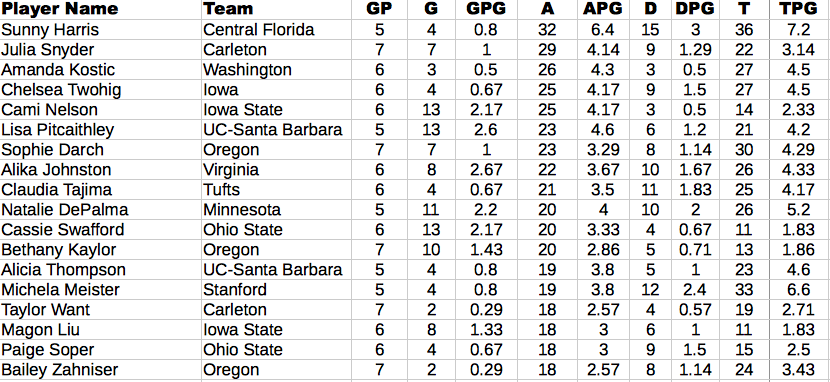 2013 D-I College Championships Assist Leaders in the Women's Division.