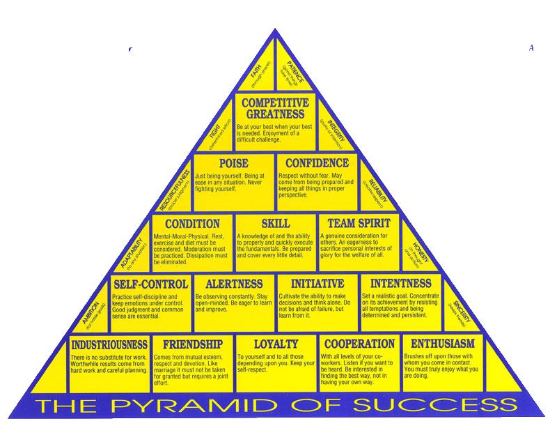 John Wooden's Pyramid of Success.
