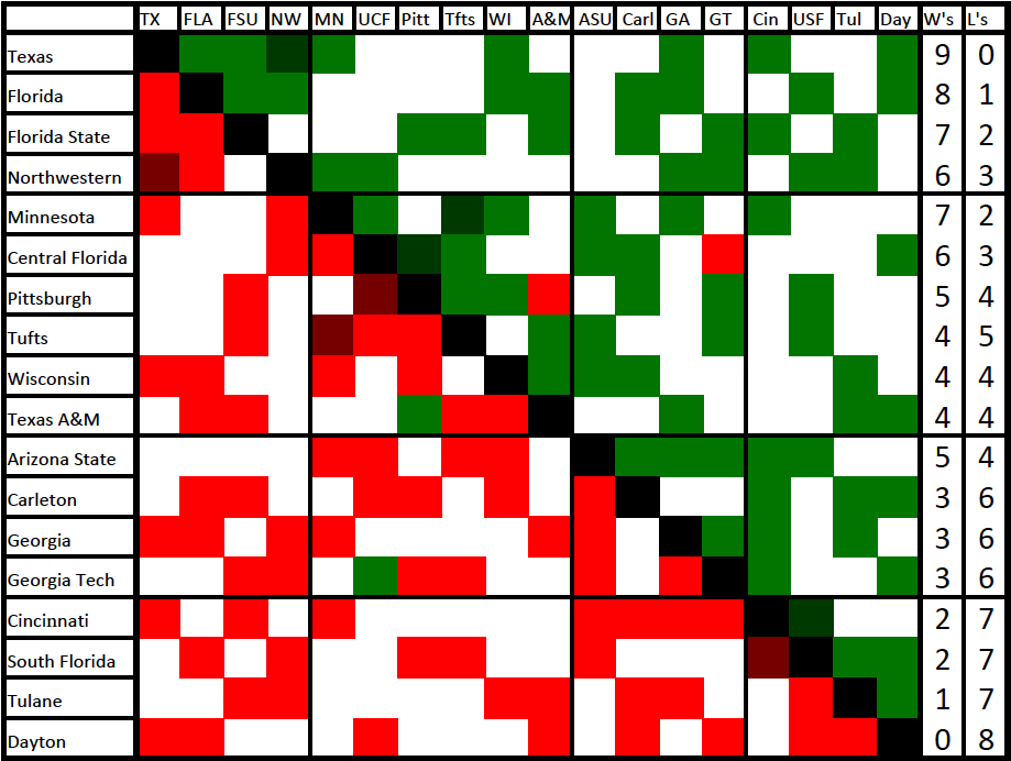 Win/loss chart for Warm Up 2014: A Florida Affair