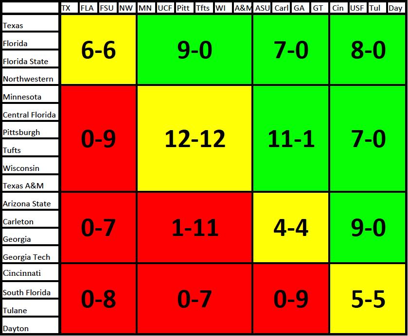Win/loss chart by group at Warm Up 2014: A Florida Affair