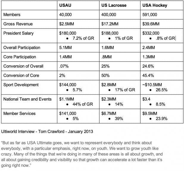 MLU's USAU comparison chart.
