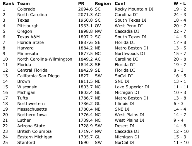 Final 2014 USA Ultimate Men's Division I rankings.