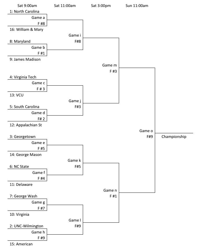 The 2014 Atlantic Coast Men's Regional bracket.