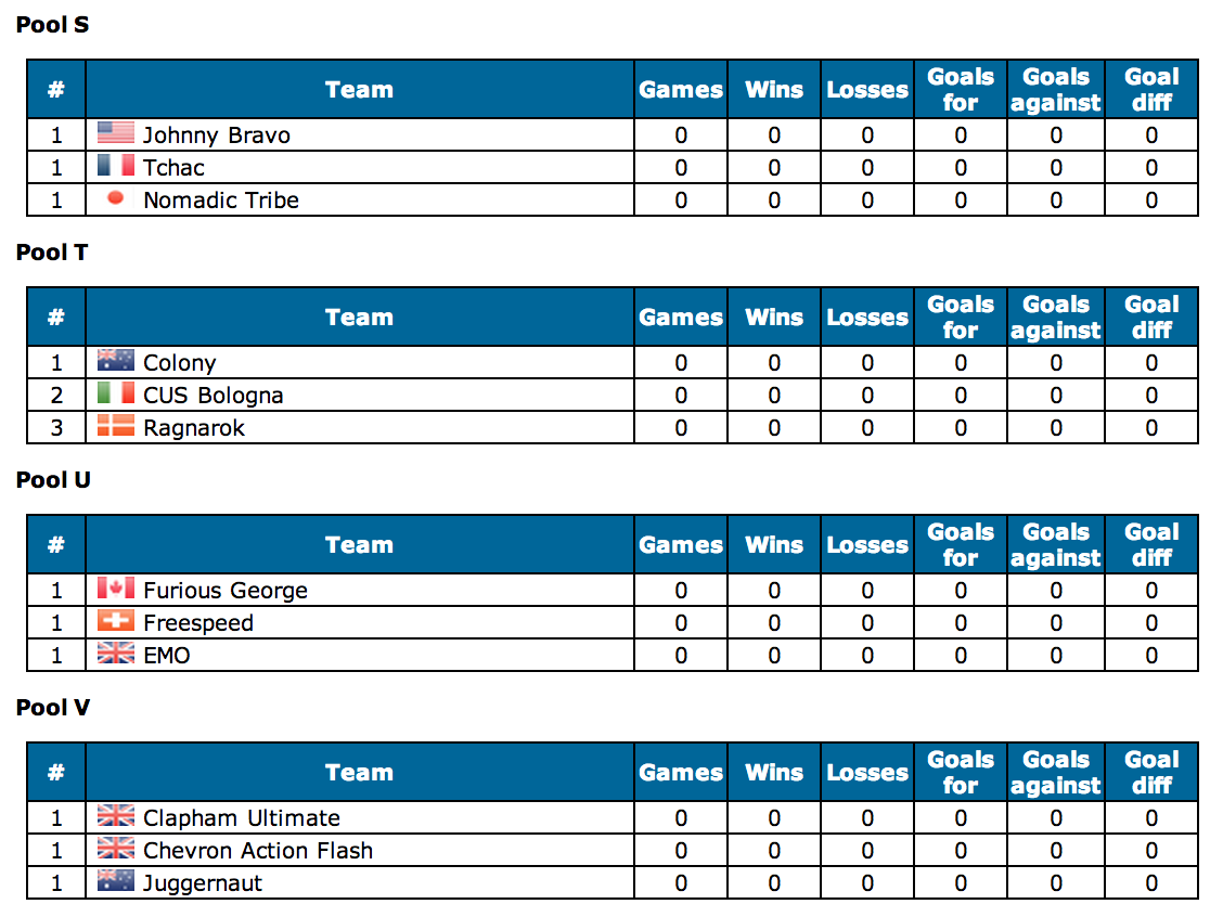 Power Pools in Open Division WUCC