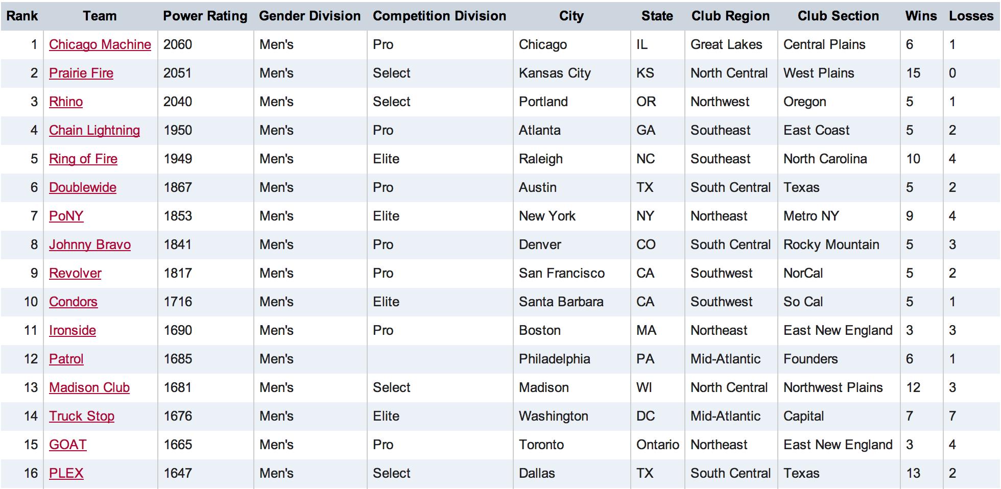 Men's TCT Rankings