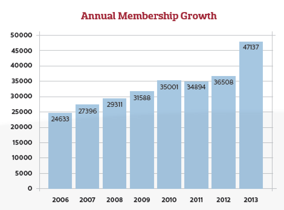USA Ultimate Annual Membership
