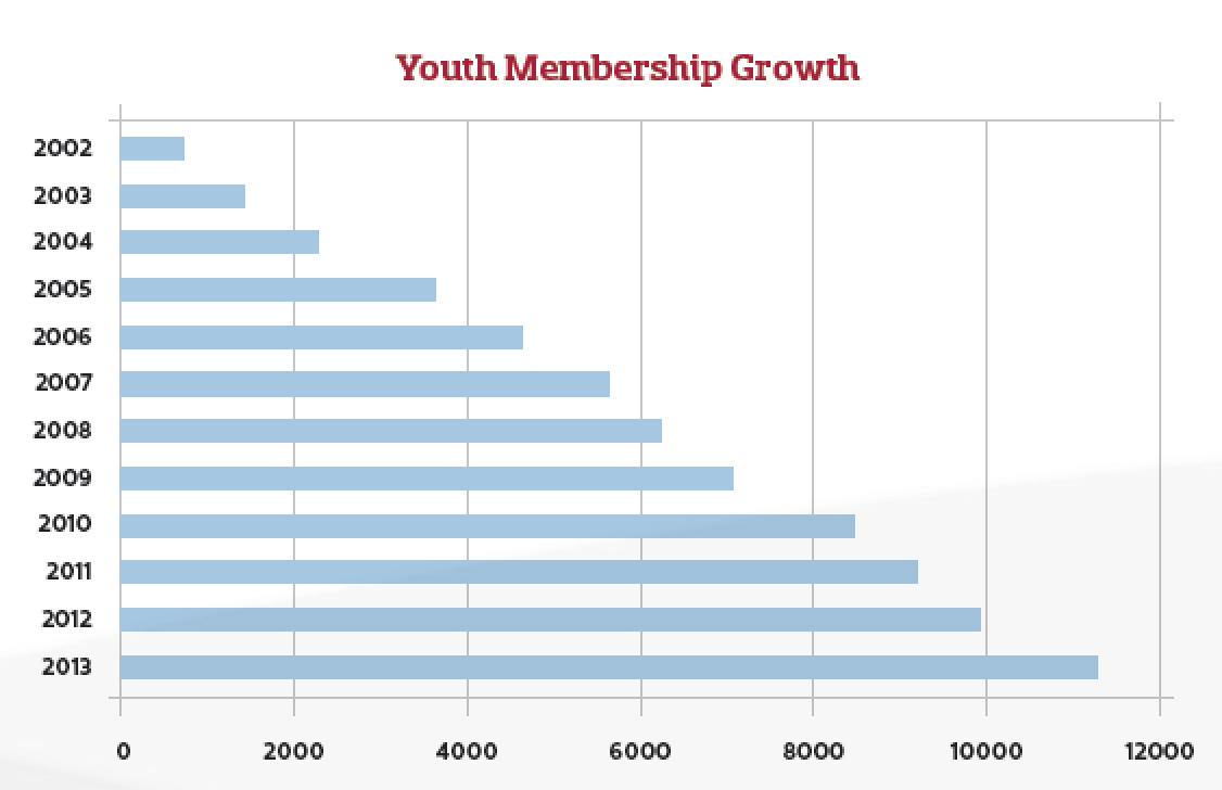 USA Ultimate Youth Membership