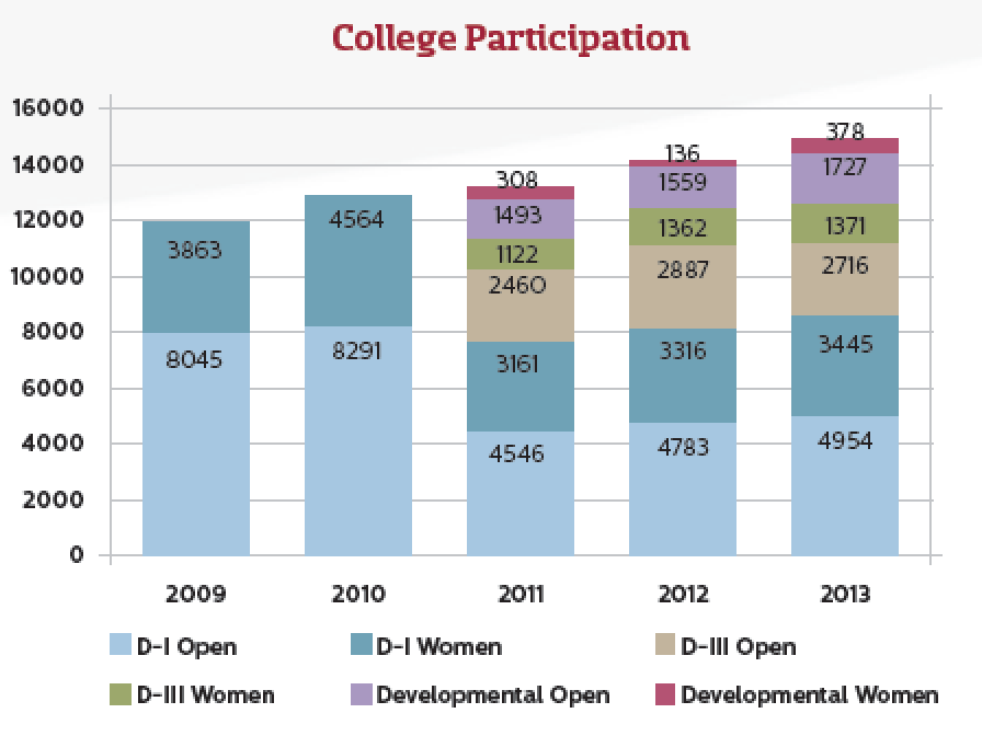 USA Ultimate College Participation