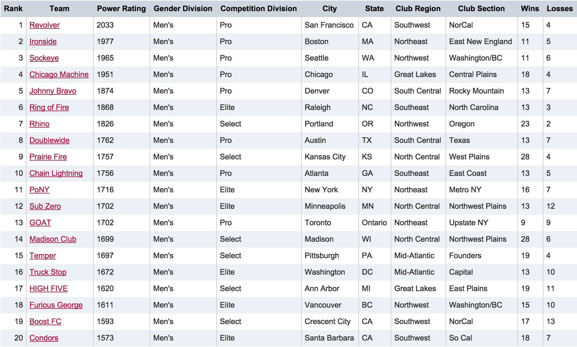 USAU Men's Club Rankings 2014