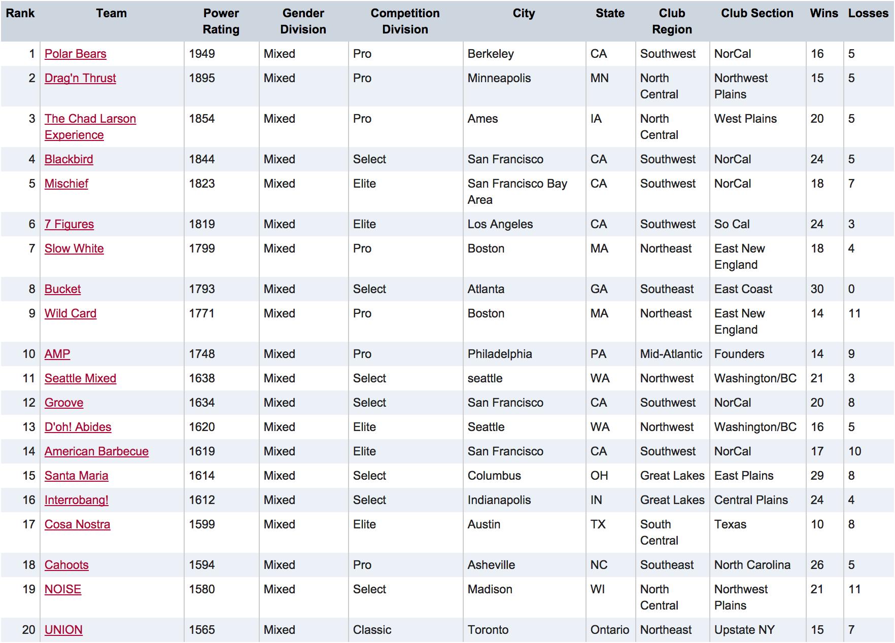 USAU Mixed Club Rankings 2014
