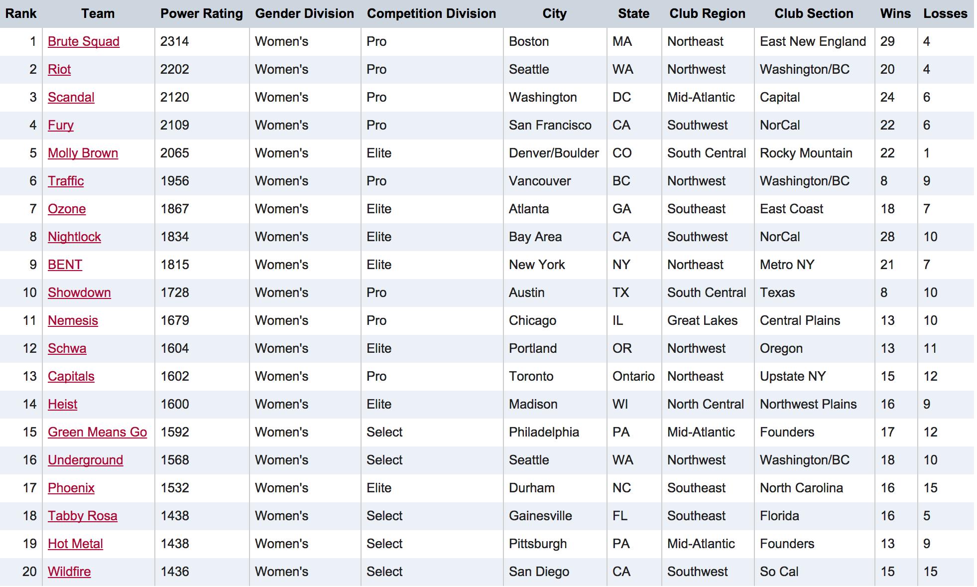 USAU Women's Club Rankings 2014