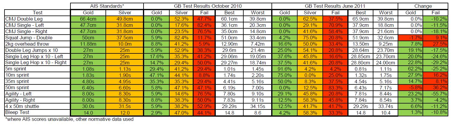 GB Open Test Data, 2010-11