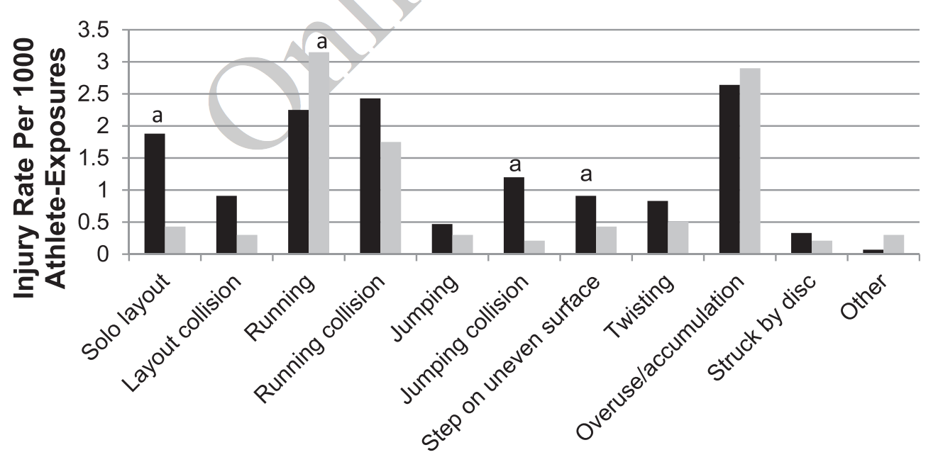 Injury Types for Female Players. Black bars indicate game injuries; grey bars indicate practice injuries.