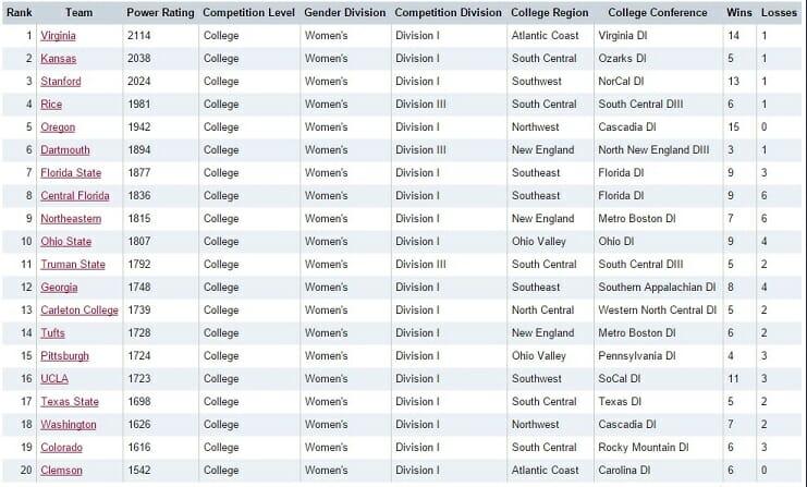 1st Womens Rankings