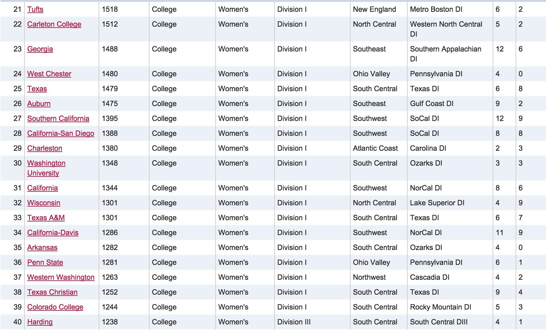 Women's USAU Rankings 2/24