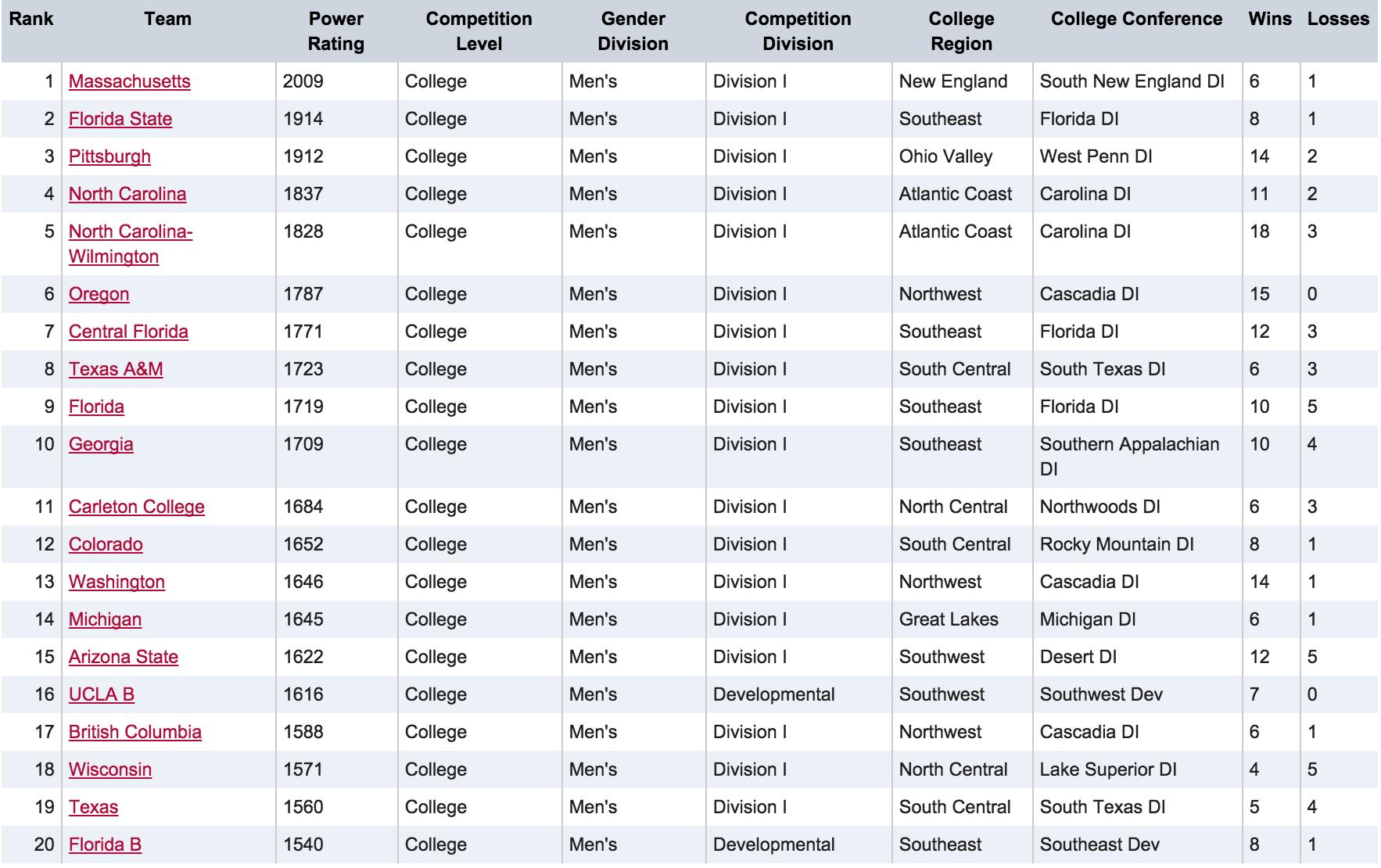 Men's USAU Rankings 2/24
