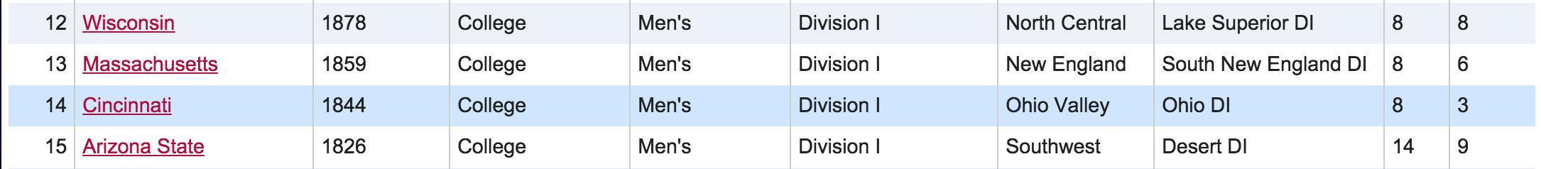 Cincinnati #14 in USAU Rankings