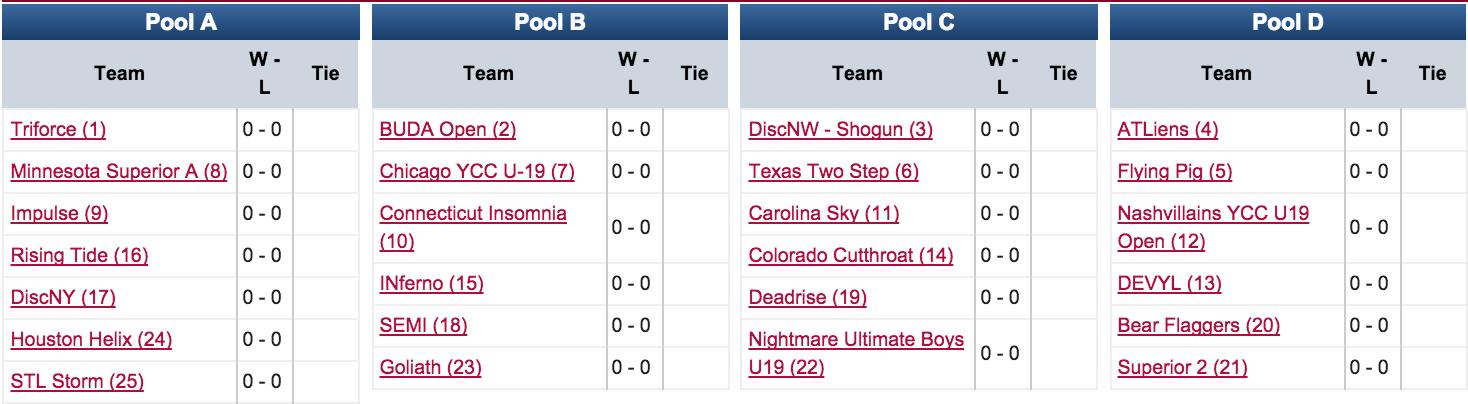YCC 2015: U19 Boys Pools