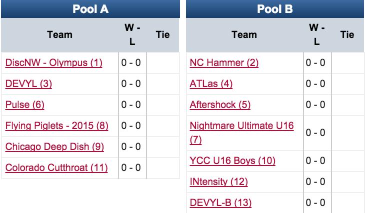 YCC 2015: U16 Boys Pools