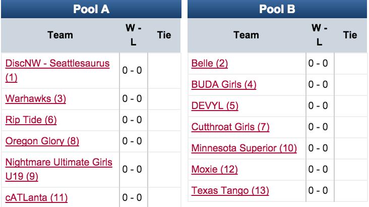 YCC 2015: U19 Girls Pools