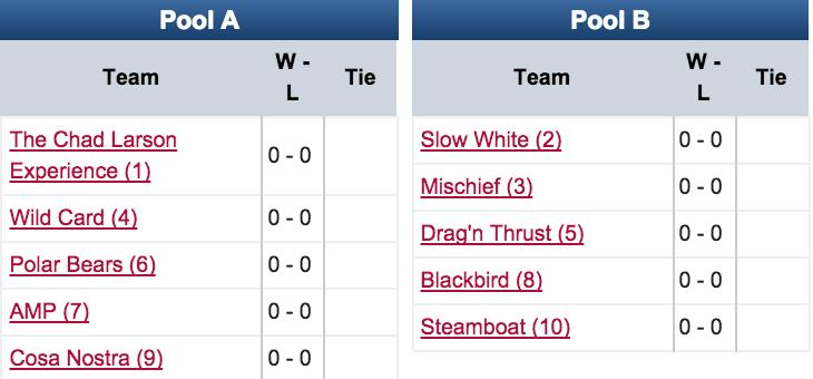 2015 Pro Flight Finale Pools