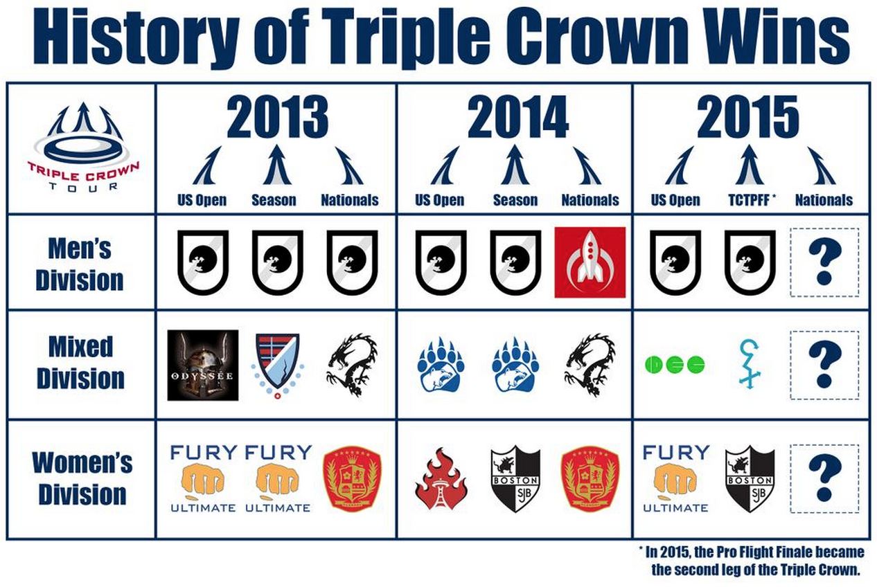 History Of Triple Crown Tour Wins