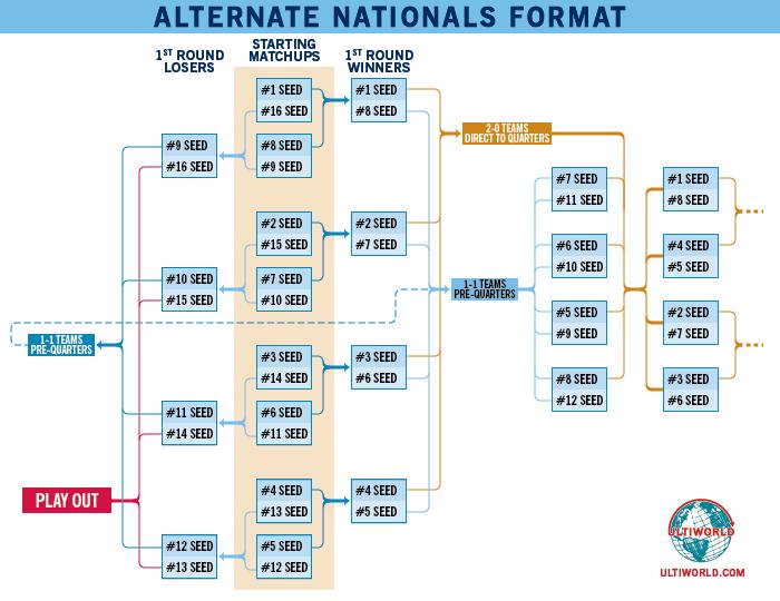 Alternate Nationals Format