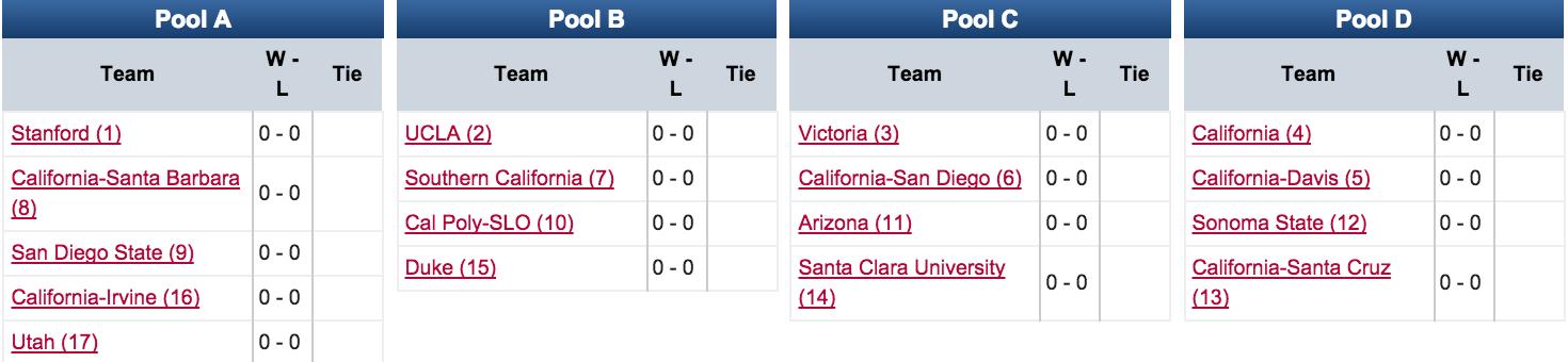Santa Barbara Invite 2016: Women's Pools