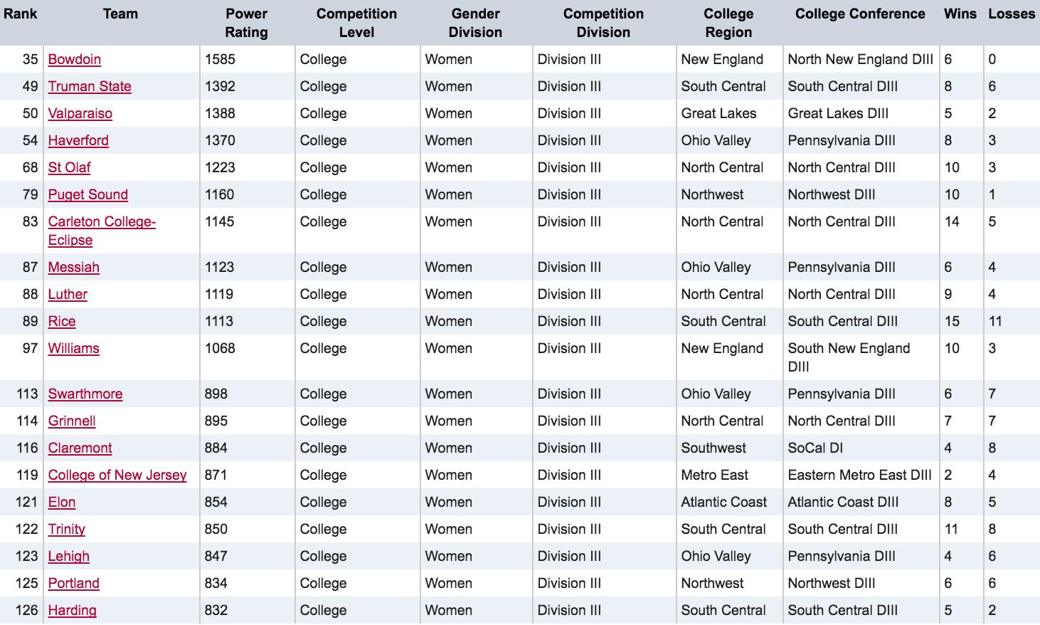 D-III Women's USA Ultimate Rankings On 3/23/16