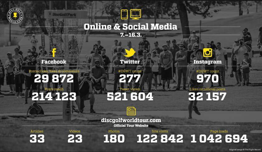 Online media infographic from DGWT.