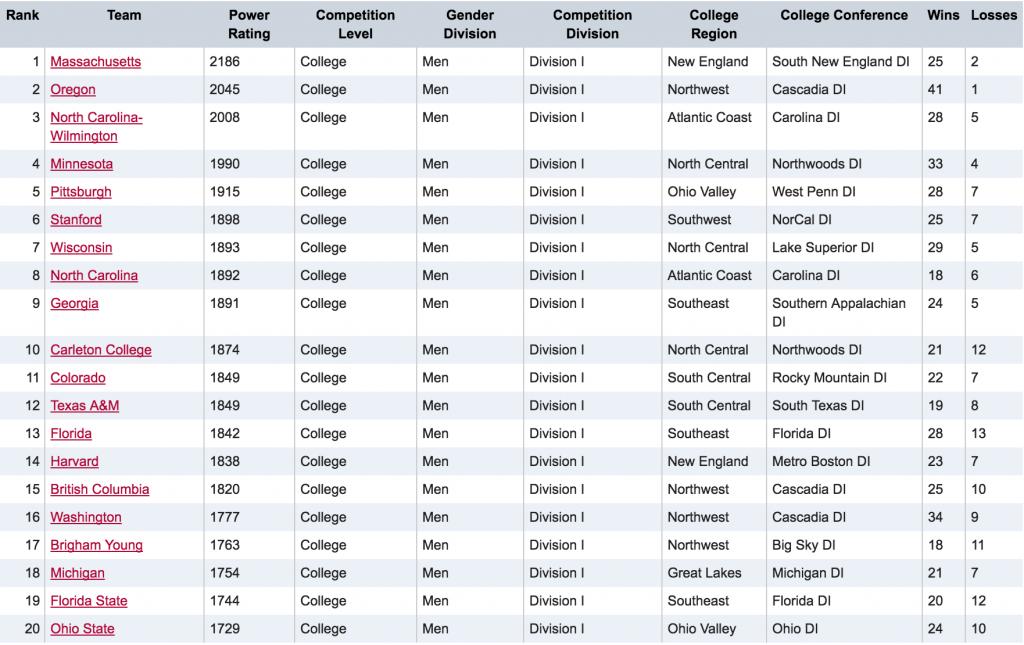 Men's Division Post-Regionals Rankings
