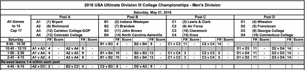 DIII College Championships 2016: Men's Pools