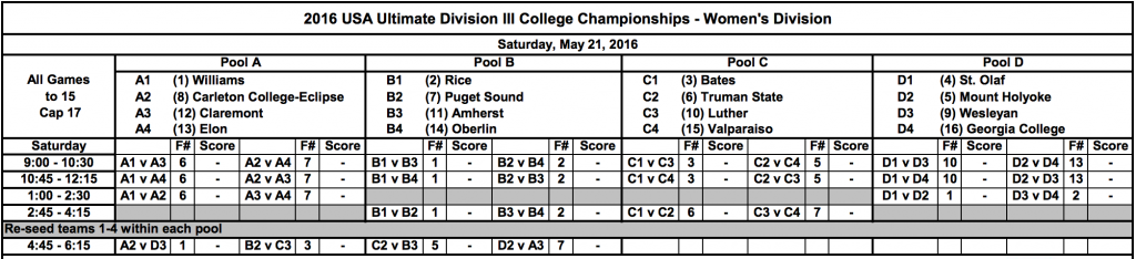 DIII College Championships 2016: Women's Pools