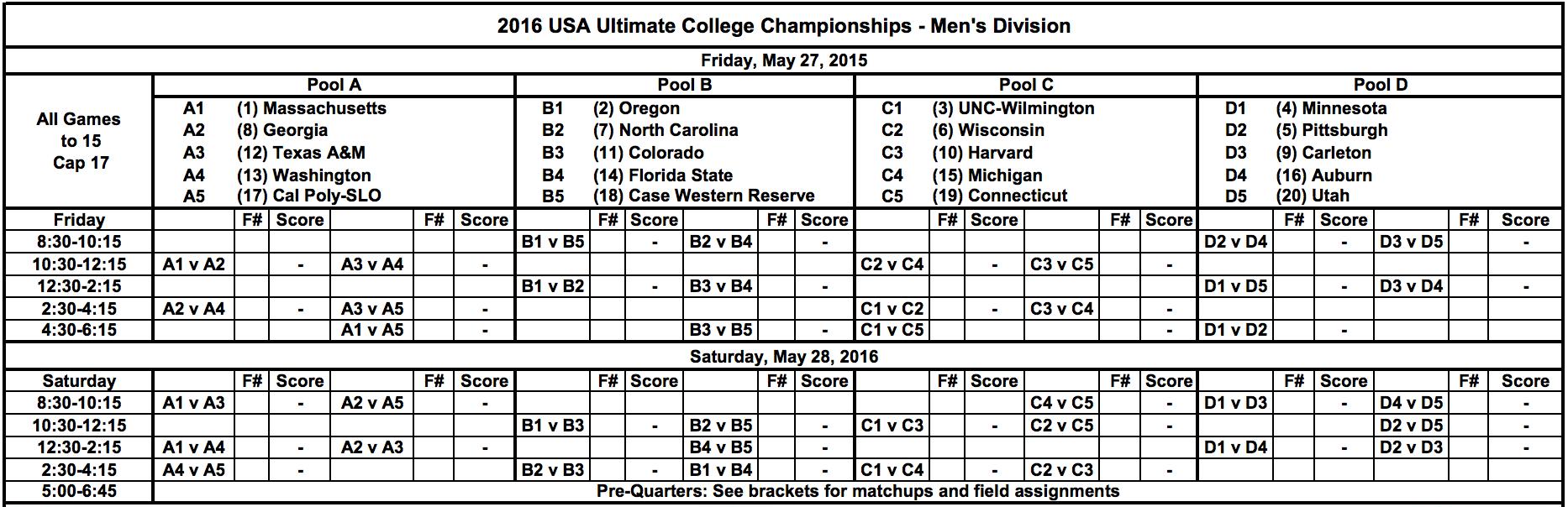 2016 College Championships: Men's Division Pools