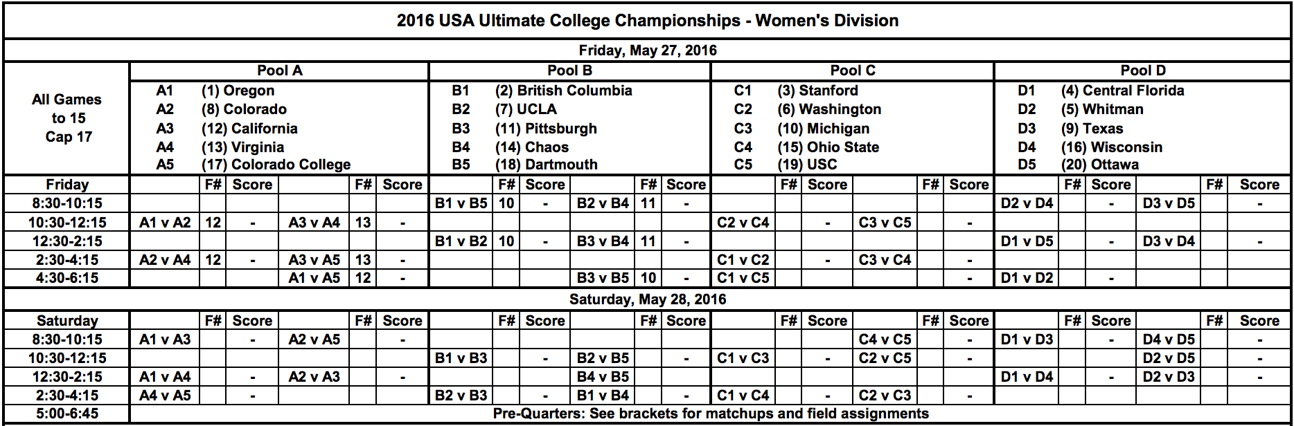 2016 College Championships: Women's Division Pools