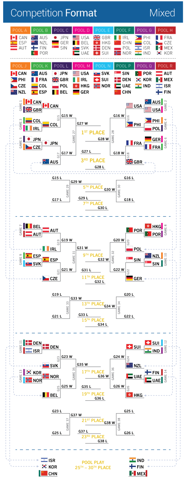 Worlds-brackets-2b-mixed