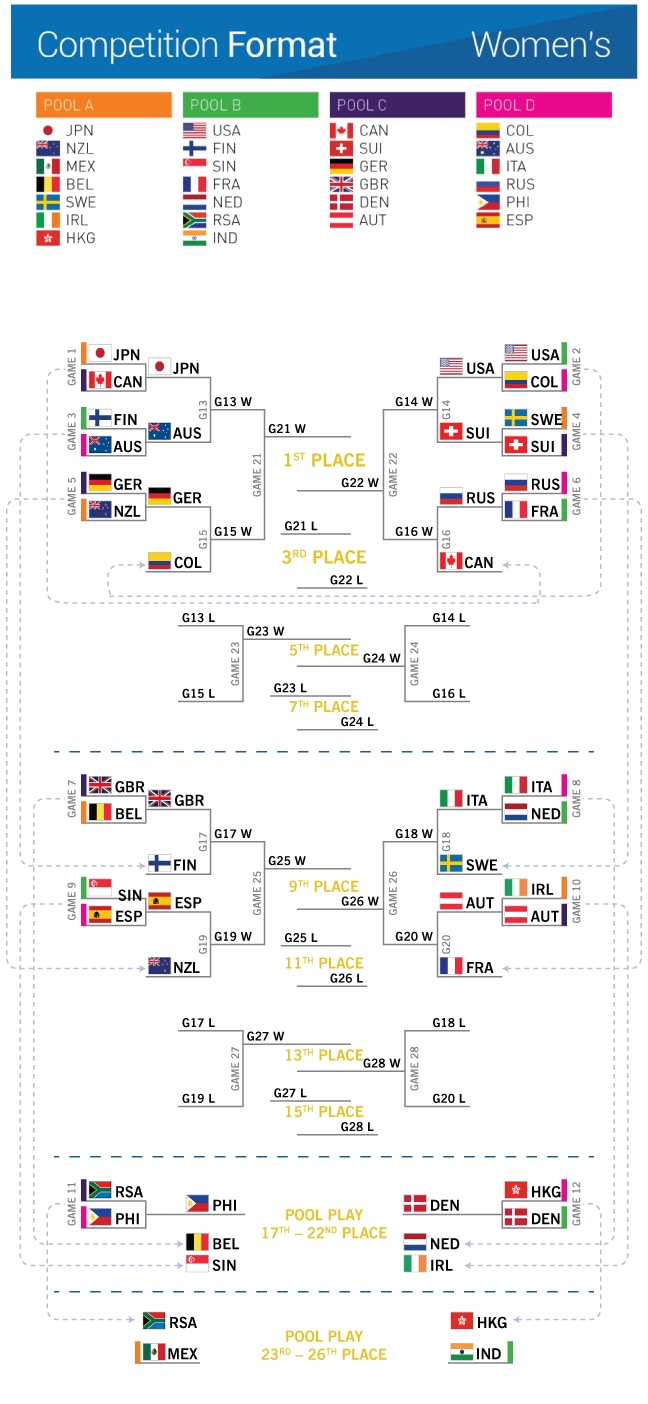 Worlds-brackets-2b-women