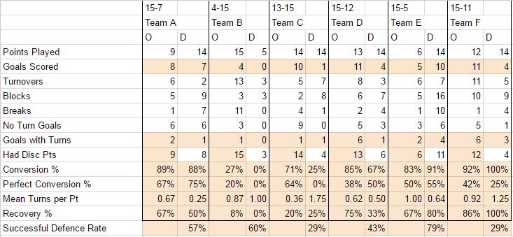 Sample Tournament Stats