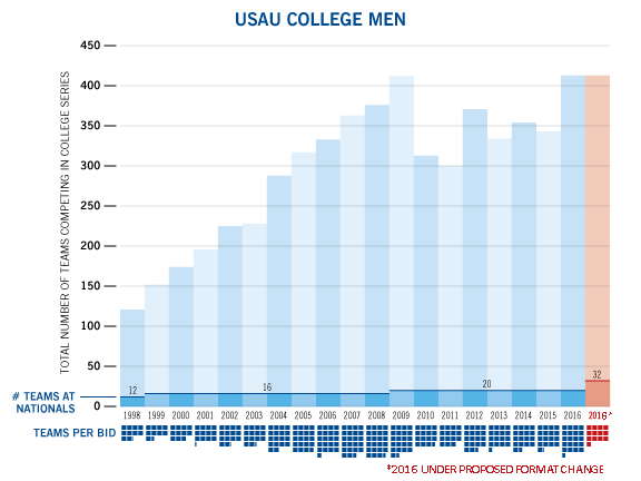 College-Growth-chart-men